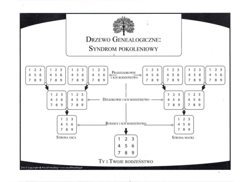 drzewo genealogiczne w Recall Healing