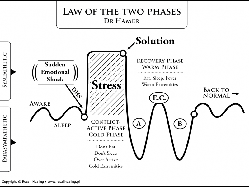 law-of-the-two-phases